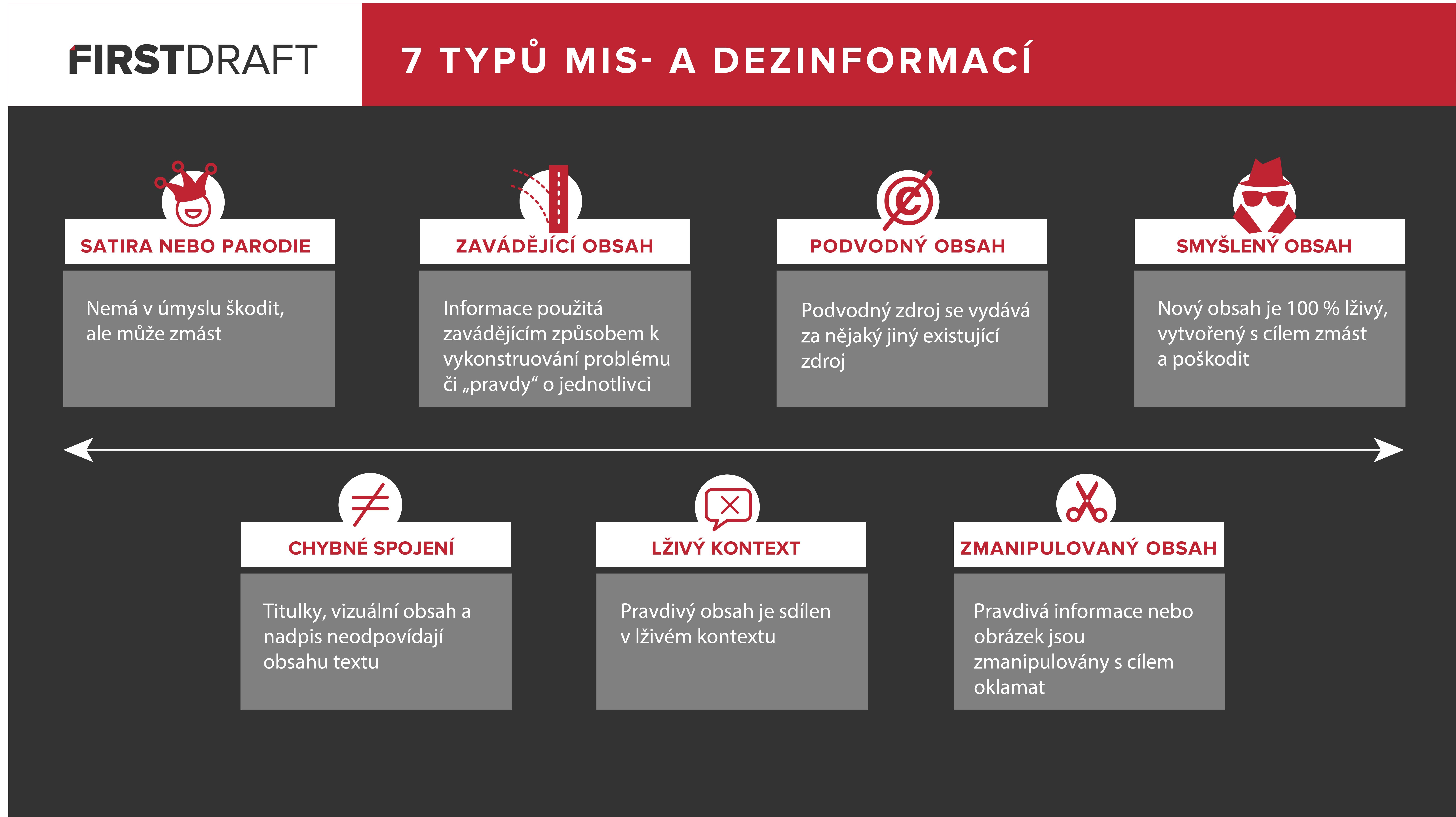 fact-checking - typy dezinormací - obrázek ze článku