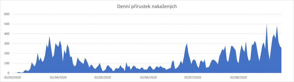 Denní přírustky nových případů Covid-19 (https://onemocneni-aktualne.mzcr.cz/api/v2/covid-19, upraveno autory)