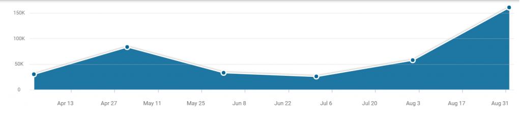 Vývoj návštěvnosti na webu